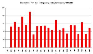 Graeme Hick's batting average in English seaso...