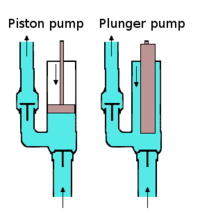 A plunger pump compared to a piston pump