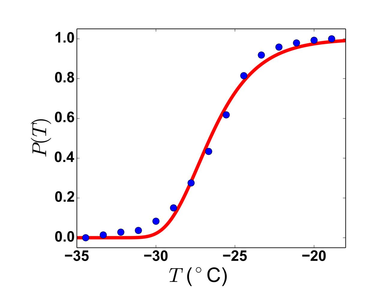 File:Survival curve 34.5 micrometre water droplets 1950