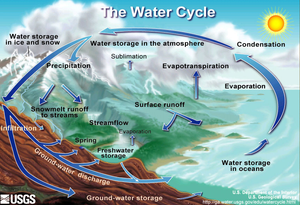 The movement of water around, over, and throug...
