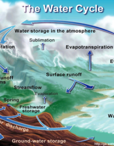 Water cycle also simple english wikipedia the free encyclopedia rh simplepedia