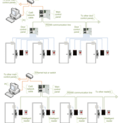 Door Entry Systems Wiring Diagram Bmw R25 3 Access Control - Wikipedia