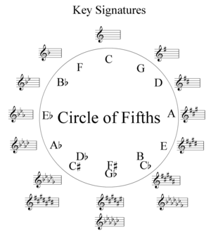 English: Music theory circle of fifths diagram