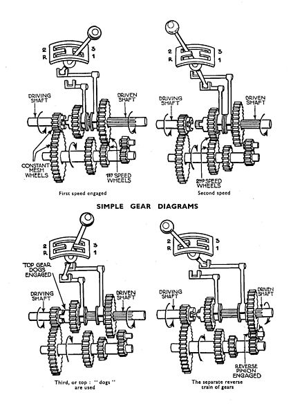 File:Three-speed crash gearbox, schematic (Autocar