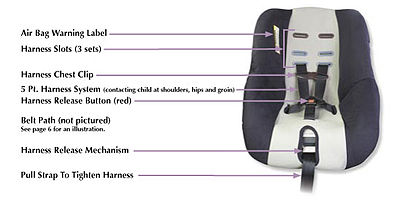 chair parts names oversized lawn child safety seat - wikipedia