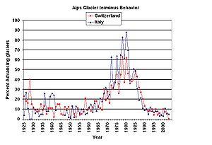 Percentage of advancing glaciers in the Alps i...