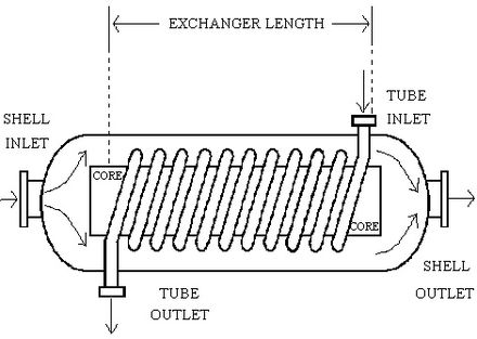 Helical-Coil Heat Exchanger sketch, which consists of a