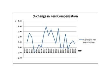 English: % change in US real compensation from...