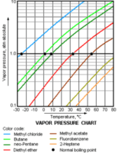 Structured data also file vapor pressure chartg wikimedia commons rh commonsmedia