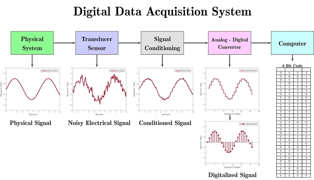 hight resolution of data acquisition