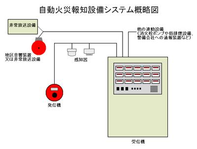 自動火災報知設備のシステム概略図