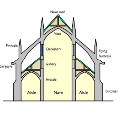 Architecture Section Diagram Where Are My Kidneys Located List Of Church Terms Simple English Wikipedia The Basilica Schematic Png