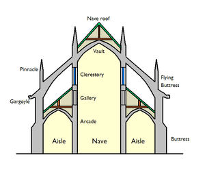 architecture section diagram white rodgers wiring list of church terms simple english wikipedia the basilica schematic png