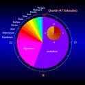 Die von der geologischen Zeitskala abgedeckte Zeitspanne, heruntergerechnet auf die Dauer eines Tages: Das Präkambrium endet erst um 21:10 Uhr.