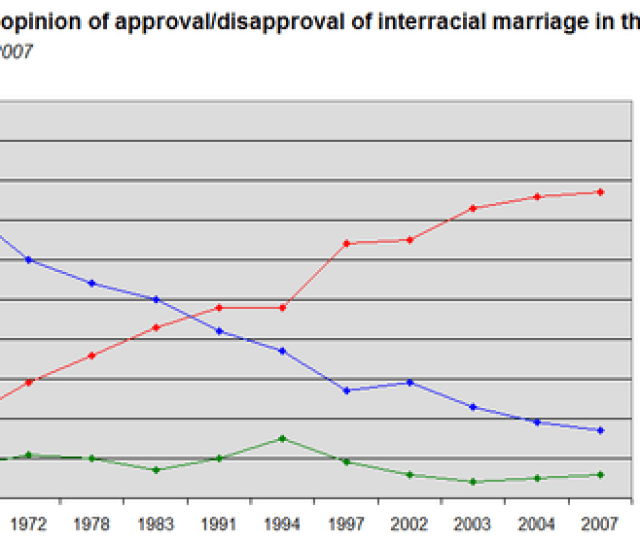 Sexual Racial Preference