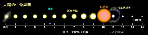 太陽 - 維基百科。自由的百科全書