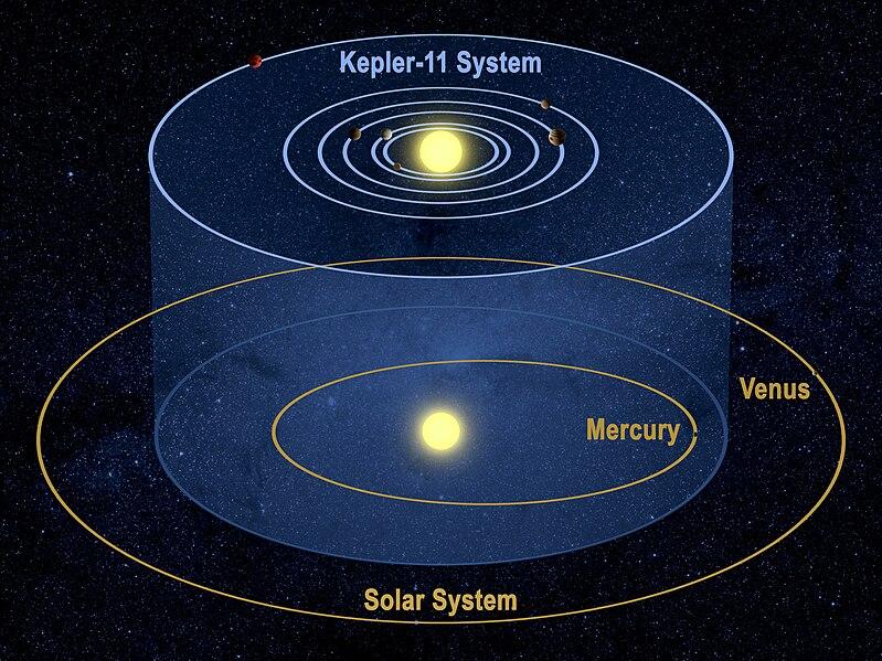 Archivo:Kepler-11 System.jpg