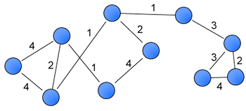 English: An example of a weighted network.