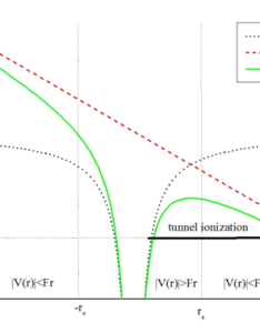 Combined potential of an atom and  uniform laser field at distances     the can be neglected while with   also ionization wikivisually rh