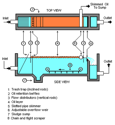 3 types of rainfall diagrams carstereo with android industrial wastewater treatment - wikipedia