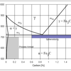 4140 Steel Phase Diagram 2006 Chevrolet Cobalt Car Radio Stereo Wiring Carbon Wikipedia Iron Showing The Temperature And Ranges For Certain Types Of Heat Treatments