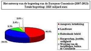 budget projet 2007-2013