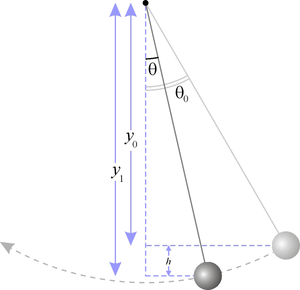 Diagram of a simple gravity pendulum.
