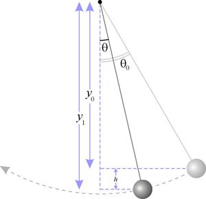 Diagram of a simple gravity pendulum.