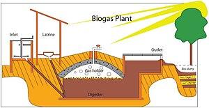 English: Drawing of biogas plant