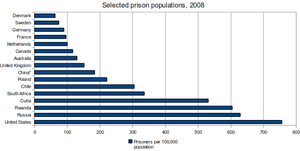 English: Chart showing prison population in se...