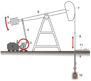 Oil pumping rig