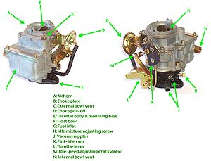 mazda b2200 carburetor diagram amana clothes dryer wiring wikipedia