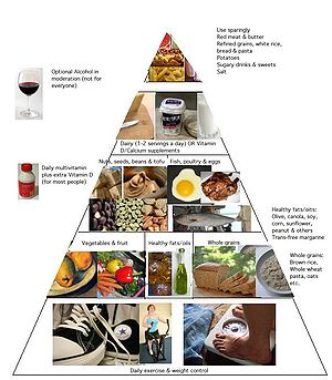 English: Healthy eating pyramid similar to tha...