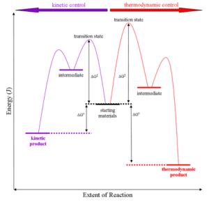 Dynamic covalent chemistry  Wikipedia