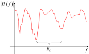 multipath transfer function
