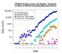 2020 coronavirus pandemic in Australia - Wikipedia