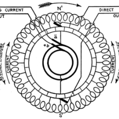 120 240 Volt Motor Wiring Diagram 2005 Dodge Ram 1500 Rotary Converter Wikipedia Schematic For A Simplified Bipolar Field Gramme Ring Single Phase To Direct Current In Actual Use The Is Drum Wound And
