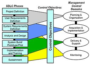 SDLC Phases Related to Management Controls