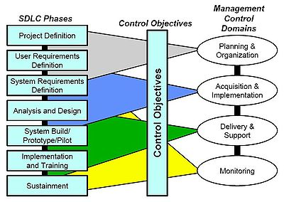 Introduction To Software Engineering Process Life Cycle