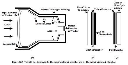 Image intensifier tube Radiology t