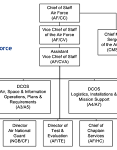 Air staff organizational chart also united states howling pixel rh howlingpixel
