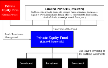 private equity firm wikipedia