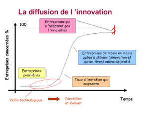Courbe diffusion innovation