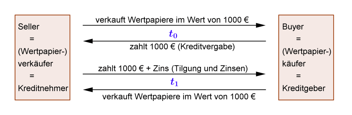 Rückkaufvereinbarung – Wikipedia