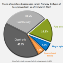 Western Golf Cart 42 Volt Wiring Diagram 97 F150 Stereo Electric Car Use By Country Wikipedia Distribution Of The Norwegian Stock Passenger Cars Type Fuel Or Powertrain At End 2018