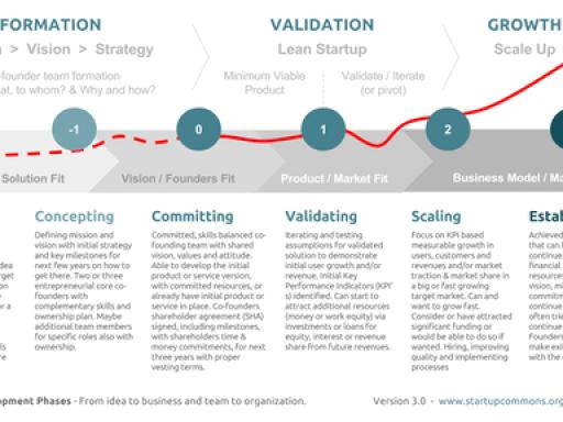Business Startups - Venture Timeline