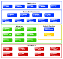 conceptual framework diagram hpm sensor light wiring android (besturingssysteem) - wikipedia
