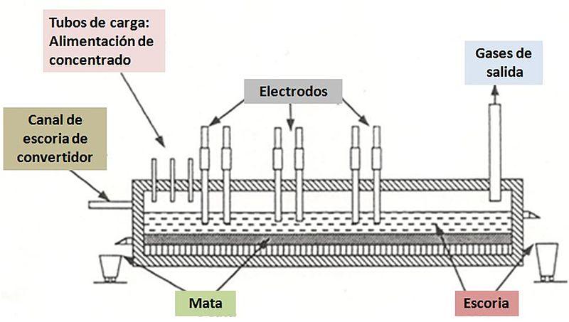 FileHorno fusion arco electricojpg  Wikimedia Commons