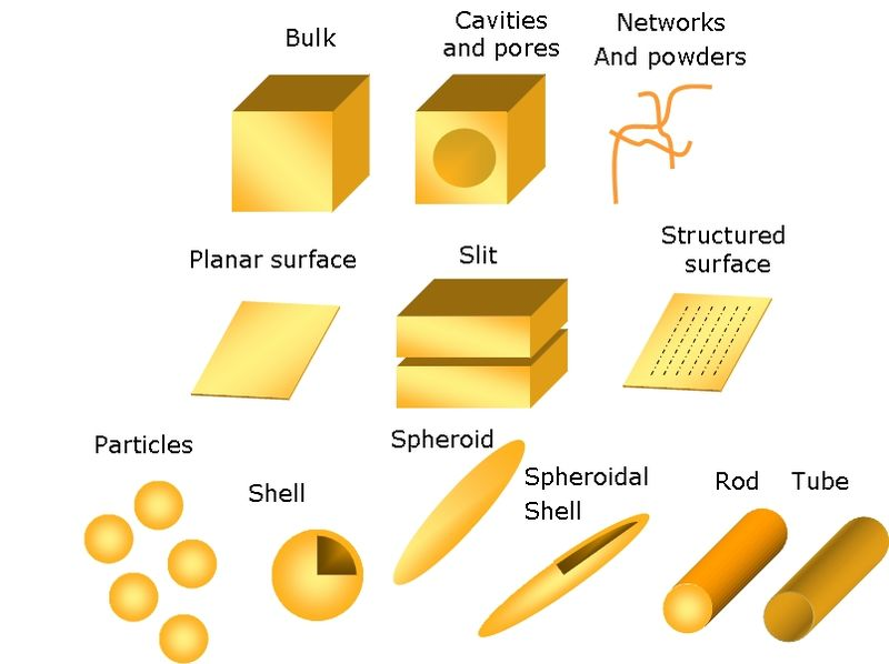 File:Nanostructure geometries.jpg