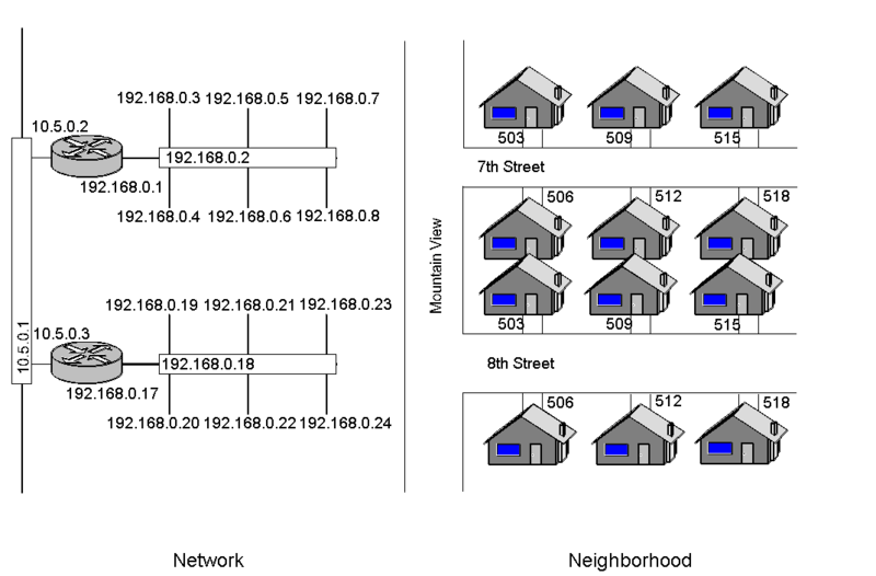 File:Router-Switch and Neighborhood Analogy.png